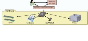 6.Pengguna dan Aplikasi tergantung pada OS untuk berhubungan