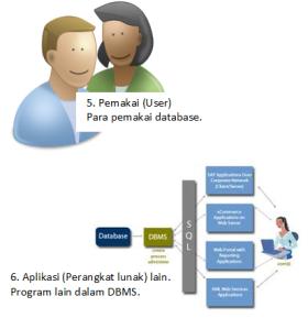 komponen basis data